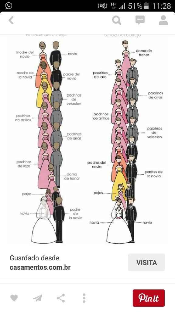 Protocolo de la ceremonia - 1