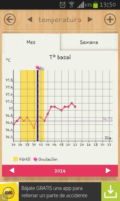 Temperaturq basal