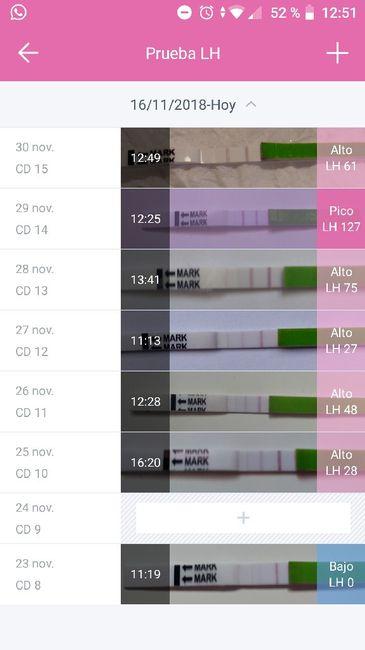 Duda test ovulación - 1