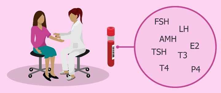 Analisis Hormonales