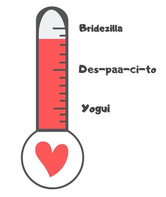 ¡RESULTADOS del termómetro de Bodas.net! 1