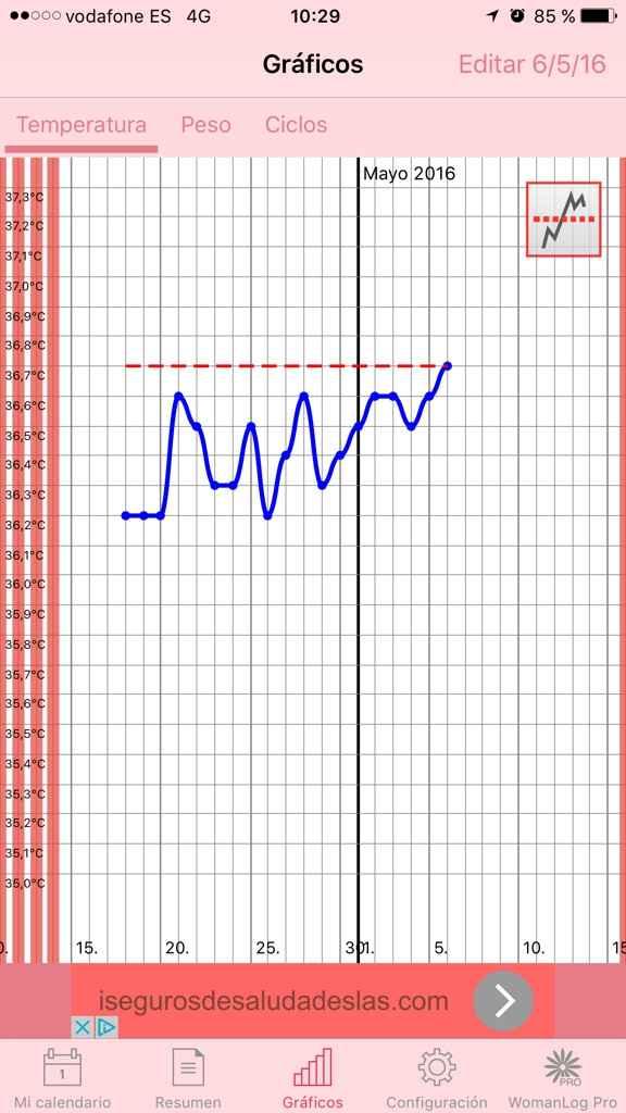 Decálogo de las gráficas de temperatura basal - 1
