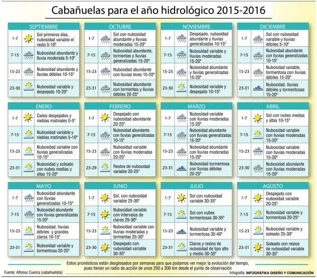 El tiempo caba uelas 2016 en castell n castell n foro - El tiempo torreblanca castellon ...