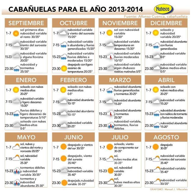 Previsión tiempo 2013-2014