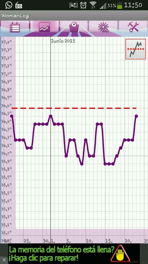 Temperatura basal - 1