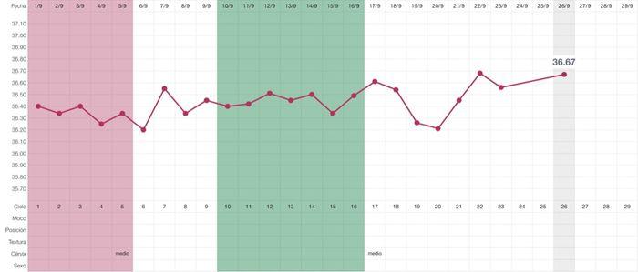 Decálogo de las gráficas de temperatura basal - 2