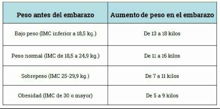 Peso en el embarazo - 1