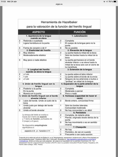 Test Anquiloglosia