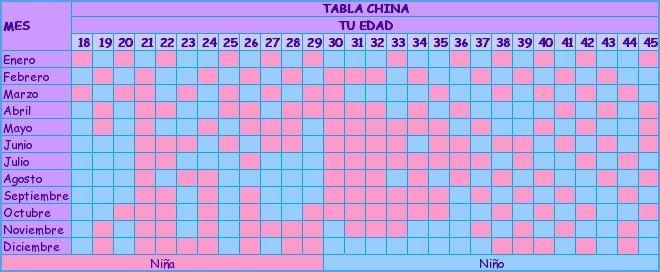 fb78dd8f9 Curiosidades  la tabla china - Futuras Mamás - Foro Bodas.net
