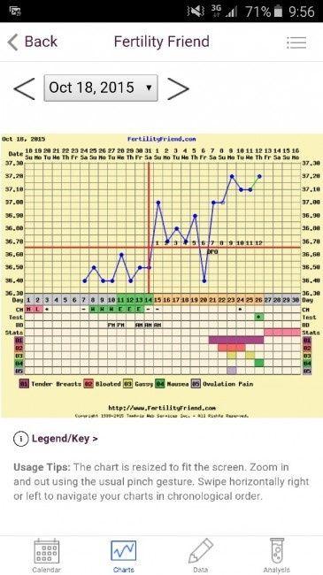 temperatura corporal en el embarazo