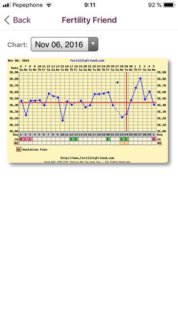 Decálogo de las gráficas de temperatura basal 4