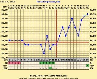 Ejemplo de gráfica